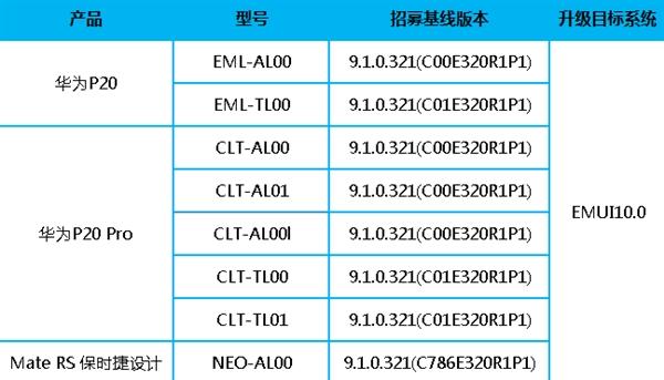 Huawei приступает к тестированию EMUI 10 для Huawei P20, P20 Pro и Mate RS Porsche Design