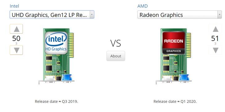 Новейшая встроенная графика в процессорах Intel серьезно проигрывает новейшей встроенной графике в APU AMD