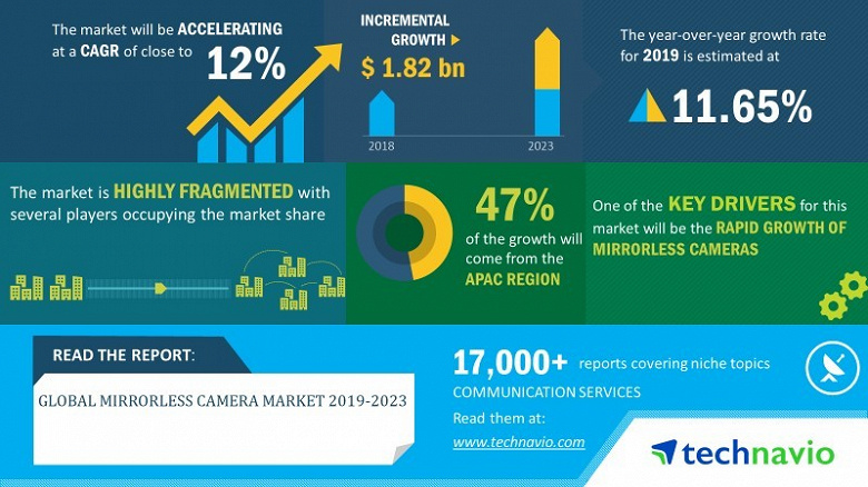 В ближайшие годы рынок беззеркальных камер будет расти на 12% в год
