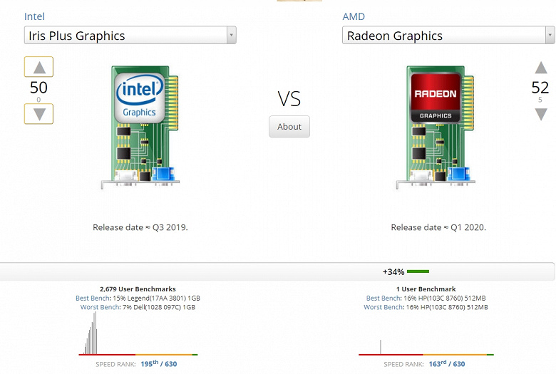 Битва топовых iGPU в процессорах AMD и Intel. Угадайте, кто победил