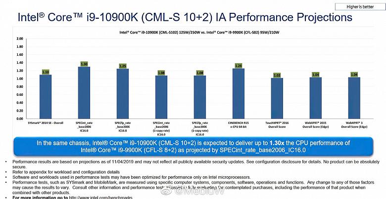 INTEL-Core-i9-10900K-vs-9900K_large.jpg