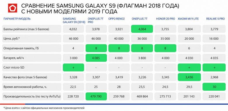 Honor, Samsung, Realme и Xiaomi. Названы лучшие недорогие смартфоны для студентов в России