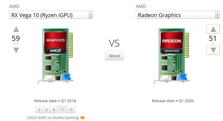 Графика APU AMD Ryzen 4000U окажется намного лучше, чем у нынешних APU