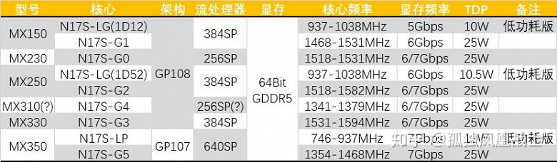 Способна ли разогнанная GeForce MX350 догнать мобильную GTX 1050?