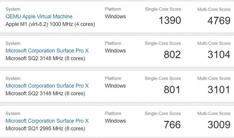 Windows 10 работает на новых ноутбуках Appleбыстрее, чем на фирменном планшете Microsoft Surface Pro X