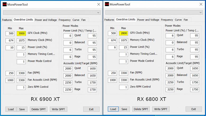 У RadeonRX 6900 XT сумасшедший предел частоты GPU. В BIOS значение ограничено 3 ГГц