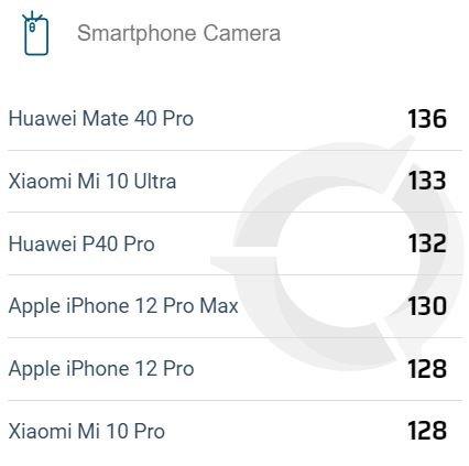 «Большой и красивый» iPhone 12 Pro Max стал лучшим камерофоном Apple. Но у него только четвертое место в рейтинге DxOMark