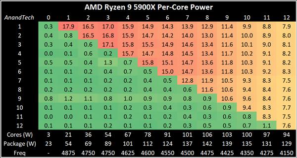 Ryzen 5000 оказались очень энергоэффективными процессорами. 16-ядерный Ryzen 9 5950X потребляет на 100 Вт меньше 10-ядерного Core i9-10900K