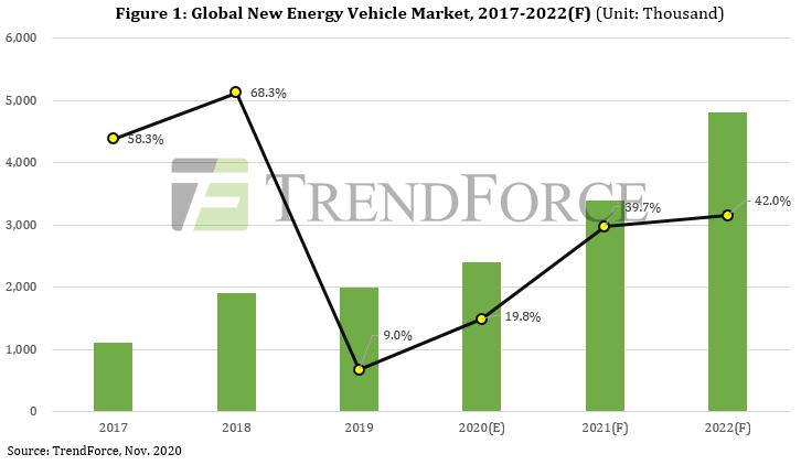 По оценке TrendForce, в 2020 году продажи автомобилей на «новой энергии» выросли на 19,8%