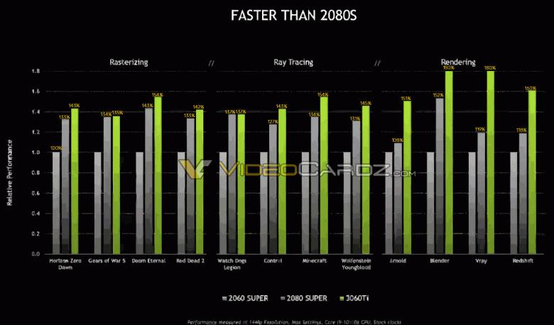 Невероятно, но факт: GeForce RTX 3060 Ti быстрее GeForce RTX 2080 Super