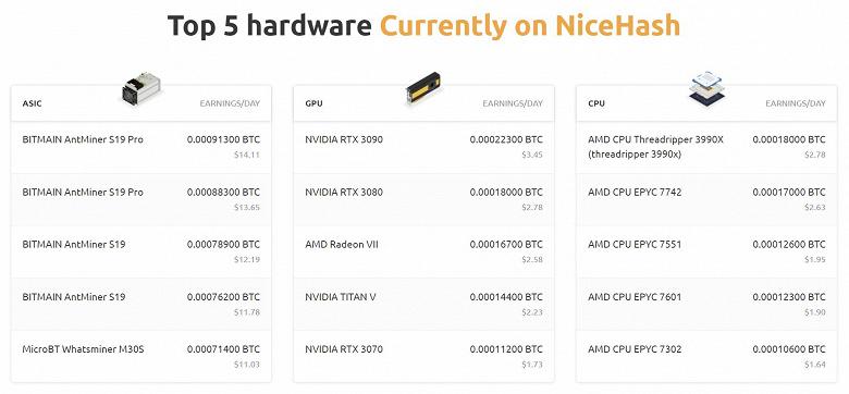 По слухам, AMD Radeon RX 6800 в полтора раза производительнее Nvidia GeForce RTX 3090 в майнинге криптовалют