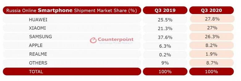 Российская победа Huawei и Xiaomi. Китайцы неожиданно опередили Samsung на онлайновом рынке смартфонов