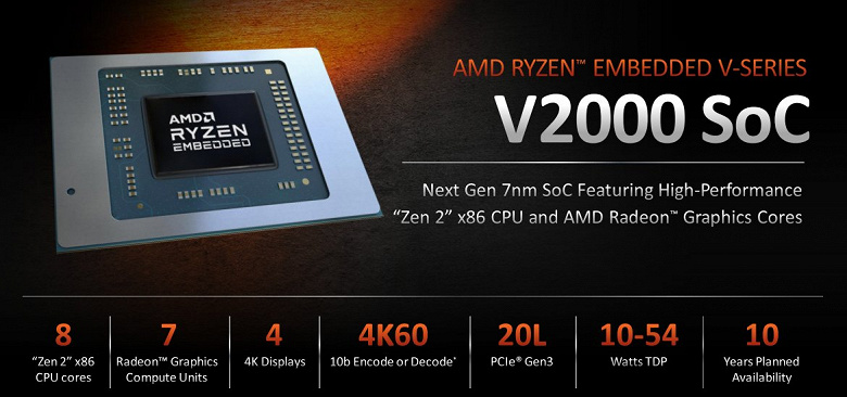 Процессоры AMD Ryzen Embedded V2000 основаны на микроархитектуре Zen 2