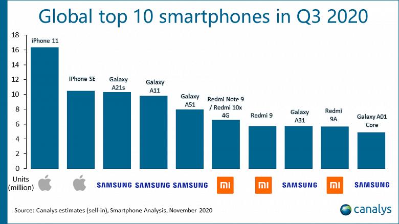 iPhone 11 и iPhone SE 2020 стали самыми продаваемыми смартфонами в мире