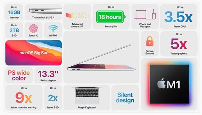 Apple представила новый MacBook Air – первый ноутбук на базе собственного процессора M1