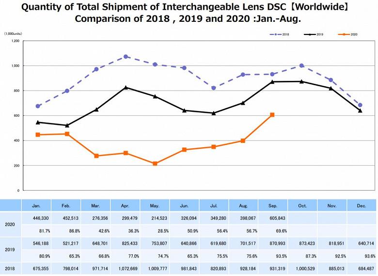 Продажи камер заметно превзошли уровень начала года