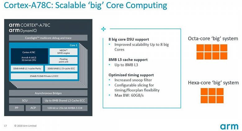 Теперь рынок пойдёт за Apple? Представлено процессорное ядро Cortex-A78C, предназначенное для ноутбуков
