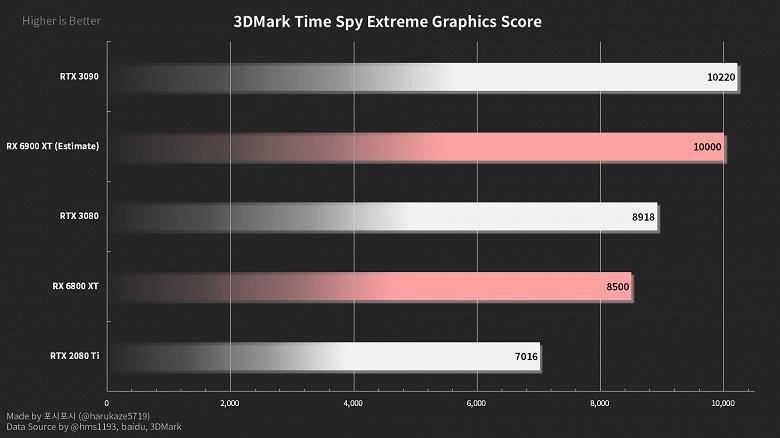 Отзывы о Radeon RX 6800 XT: карта быстрая и холодная, графический драйвер уже стабильный, а вот система охлаждения немного шумновата