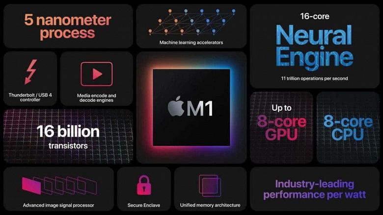 Представлена Apple M1 — самая быстрая SoС для ПК и ноутбуков