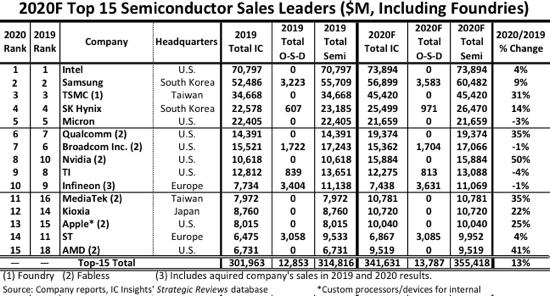 Intel удалось сохранить первое место среди поставщиков полупроводниковой продукции