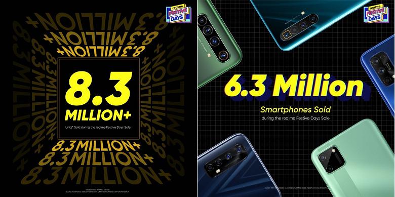 Самый быстро растущий производитель смартфонов Realme установил новый рекорд продаж