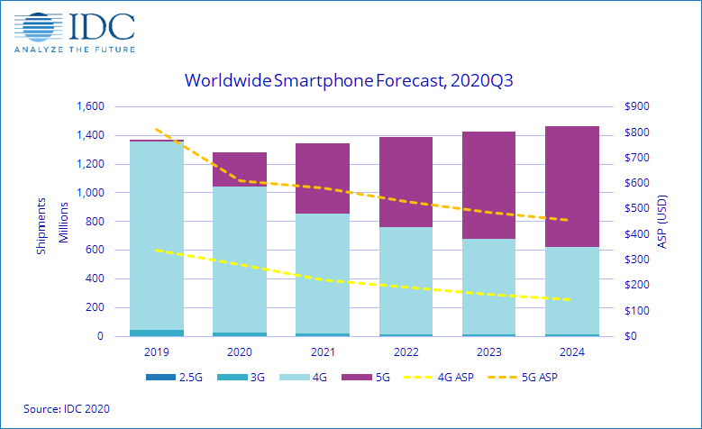 По прогнозу IDC, рынок смартфонов вернется к росту в этом квартале