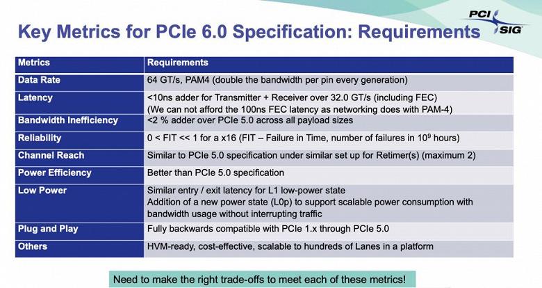 Разработка PCIe 6.0 идет по плану — члены ассоциации PCI-SIG получили спецификации версии 0.7