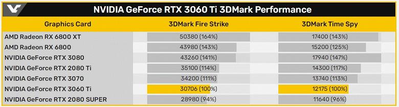 Появились данные о производительности видеокарты Nvidia GeForce RTX 3060 Ti в тестах 3DMark Fire Strike и Time Spy