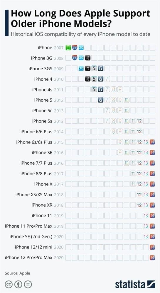 Поэтому многие и покупают iPhone. Наглядный график доступности iOS для разных моделей