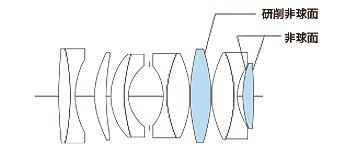Представлен объектив Voigtlander Super Nokton 29mm f/0.8 Aspherical