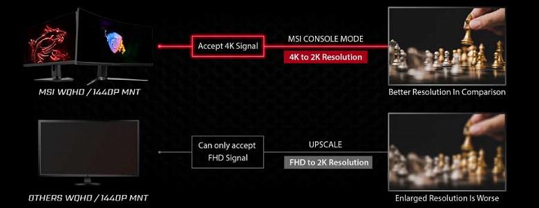 В MSI знают, как обойти отсутствие в Sony PlayStation 5 поддержки разрешения 1440p