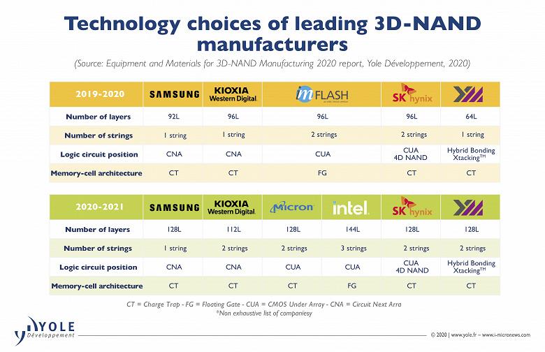 Рынок 3D NAND в 2025 году достигнет 81 млрд долларов