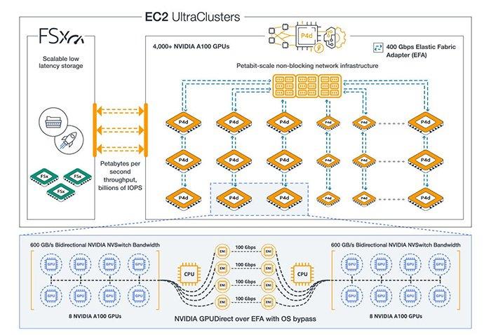 AWS объявляет о доступности инстансов Amazon EC2 P4d