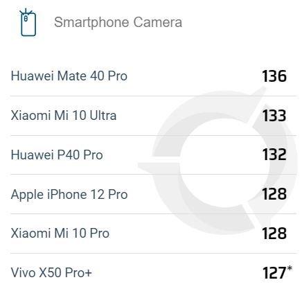 iPhone 12 Pro не впечатлил своей камерой в тесте DxOMark. Новый флагман Apple снимает хуже Xiaomi Mi 10 Ultra и Huawei P40 Pro