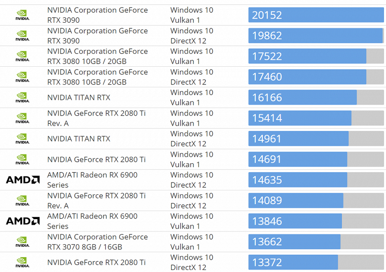 Radeon RX 6800 обошла GeForce RTX 3070 в тесте Basemark