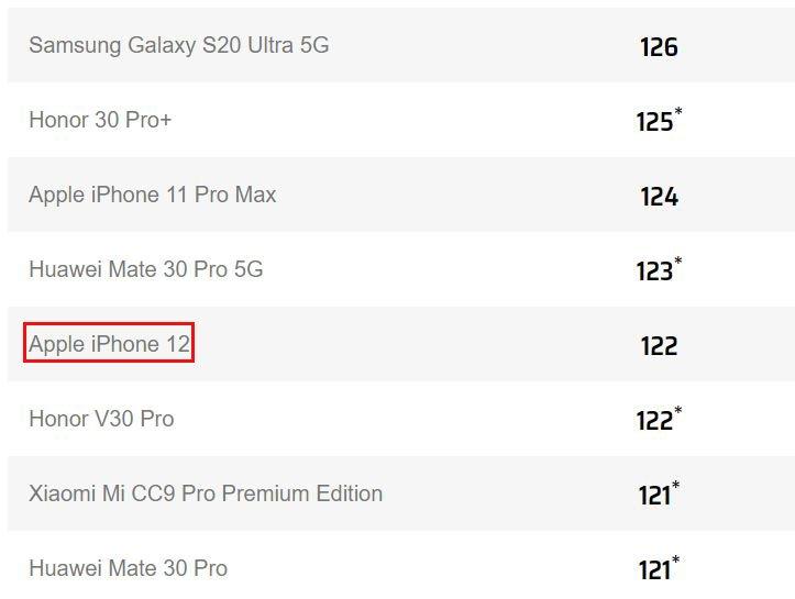 У iPhone 12 далеко не топовая камера. Смартфон занял 13 место в рейтинге DxOMark – это уровень прошлогодних Xiaomi Mi Note 10 Pro и Huawei Mate 30 Pro 5G