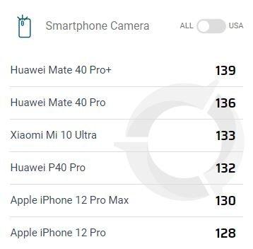 Королевская камера. Huawei Mate 40 Pro+ назван лучшим камерофоном в мире