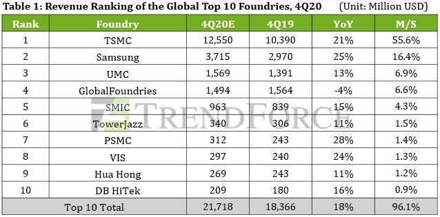 GlobalFoundries вытеснят из первой тройки контрактных производителей полупроводниковой продукции уже в этом квартале