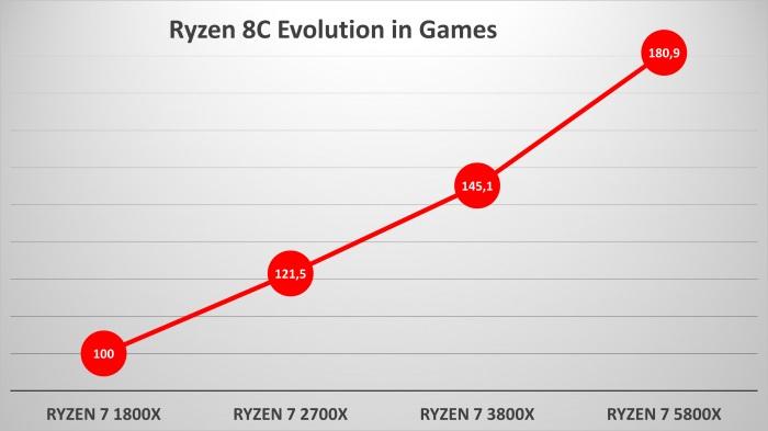 За четыре года производительность процессоров AMD Ryzen для настольных компьютеров практически удвоилась