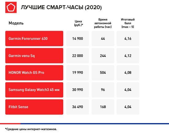 Лучшие умные часы 2020 года в России. Свежий рейтинг Роскачества