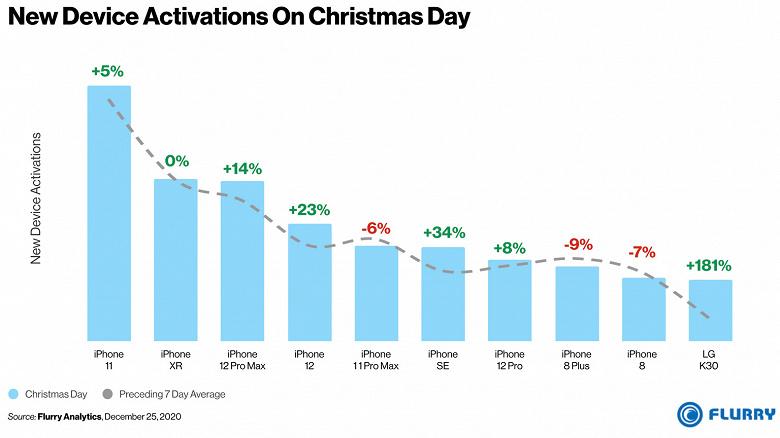 Какой смартфон стал самым популярным подарком на Рождество. 9 моделей iPhone в рейтинге и замыкает десятку лидеров LG