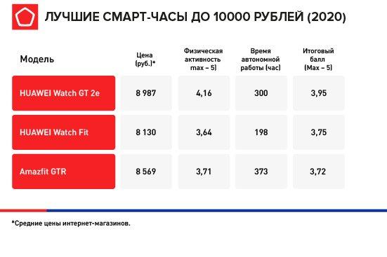 Лучшие недорогие умные часы в России. Лидерами тестов Роскачества стали Huawei и Amazfit