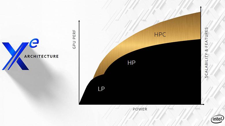 Опубликовано первое изображение ускорителя Intel Xe-HP