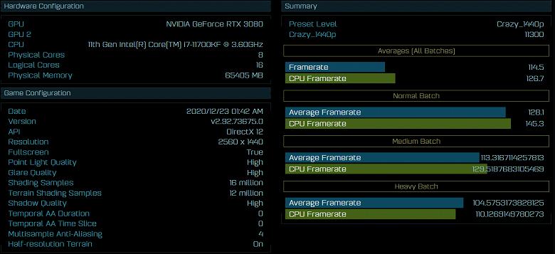 Процессор Intel Core i7-11700KF Rocket Lake-S замечен в базе данных Ashes of the Singularity