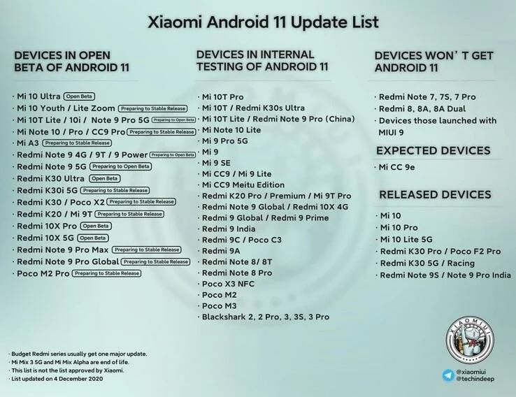 Эти смартфоны Xiaomi вот-вот получат Android 11