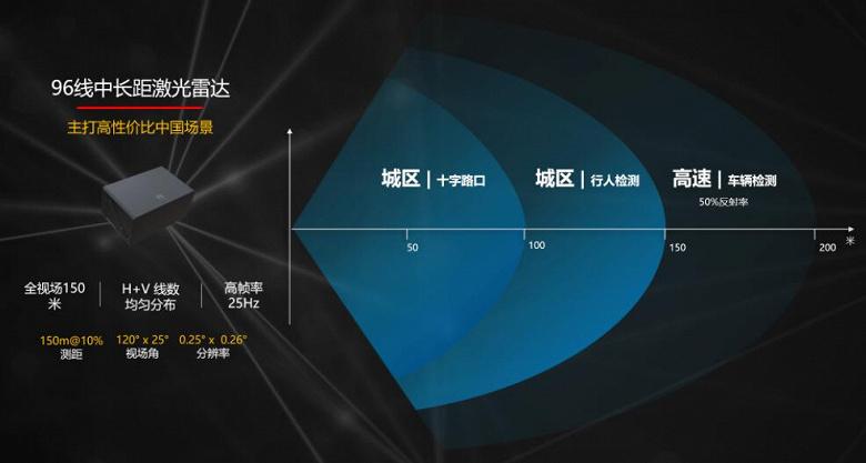 Компания Huawei представила свой первый автомобильный лидар