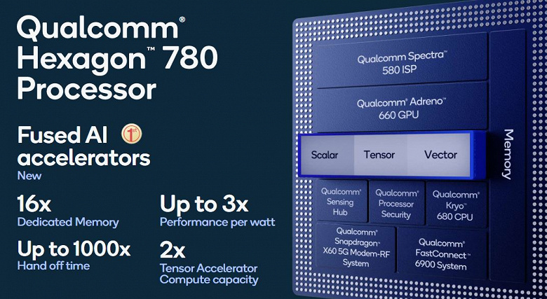 5 нм, суперядро Cortex-X1, встроенный модем 5G, поддержка Wi-Fi 6E и 8К. Топовая платформа Snapdragon 888 полностью рассекречена