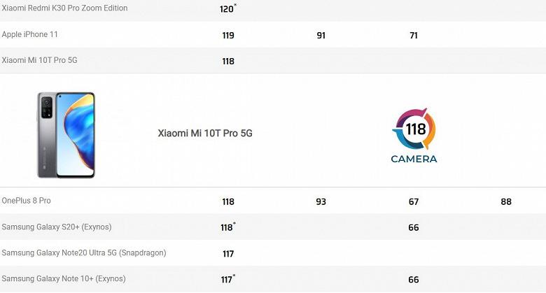 И 108 Мп не помогли. Xiaomi Mi 10T Pro 5G провалился в рейтинге DxOMark — у него только 23 место