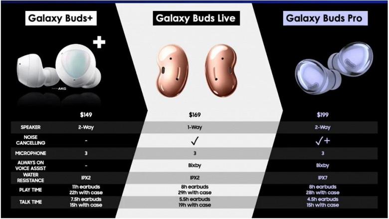 В США наушники Galaxy Buds Pro будут стоить 199 долларов