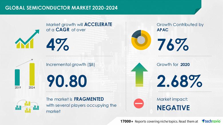 Рынок полупроводниковой продукции в период с 2020 по 2024 год вырастет на 90,80 млрд долларов